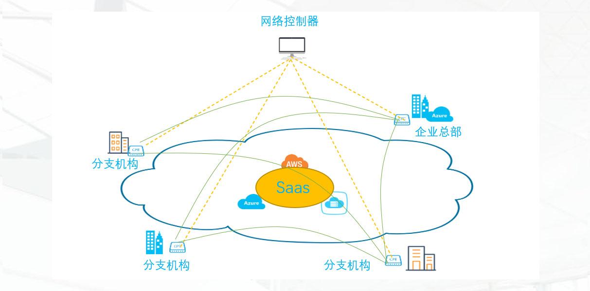 网络控制器与分支机构架构